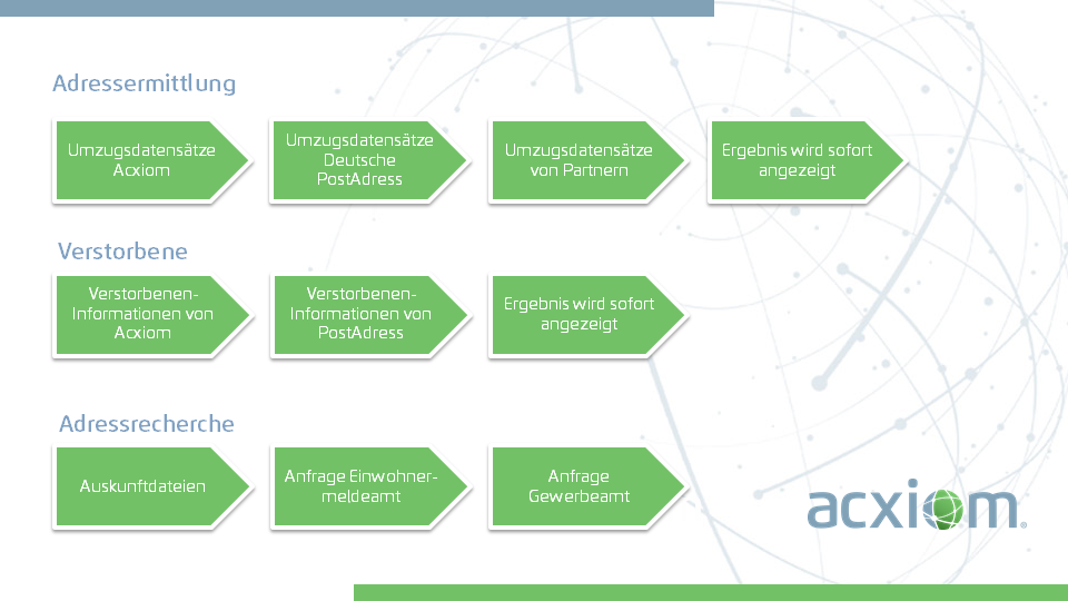 Acxiom Provides the Data Foundation for the World's Best Marketers