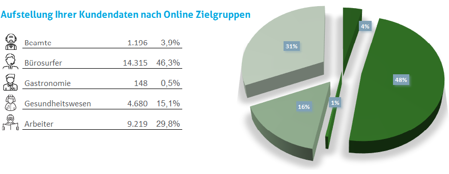 Zielgruppen im B2B-Marketing